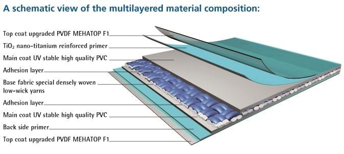 توضیح لایه های یک پارچه کششی